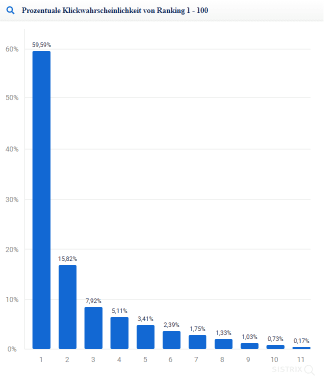 Diese Grafik zeigt das Verhältnis zwischen Google Ranking zu prozentualer Klickrate